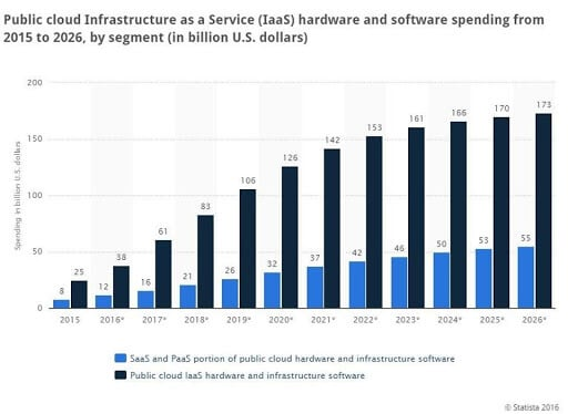 top software trends