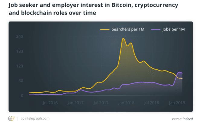 best blockchain trends