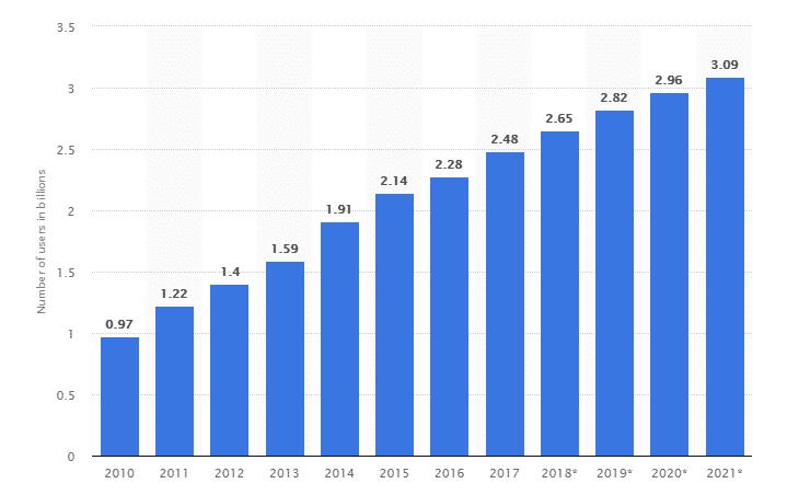 best trends in Blockchain