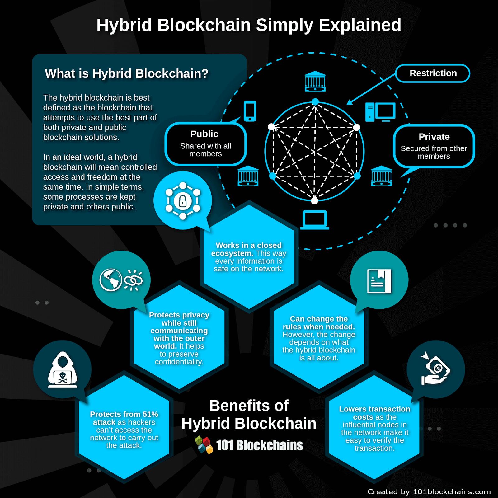 top trends in blockchain